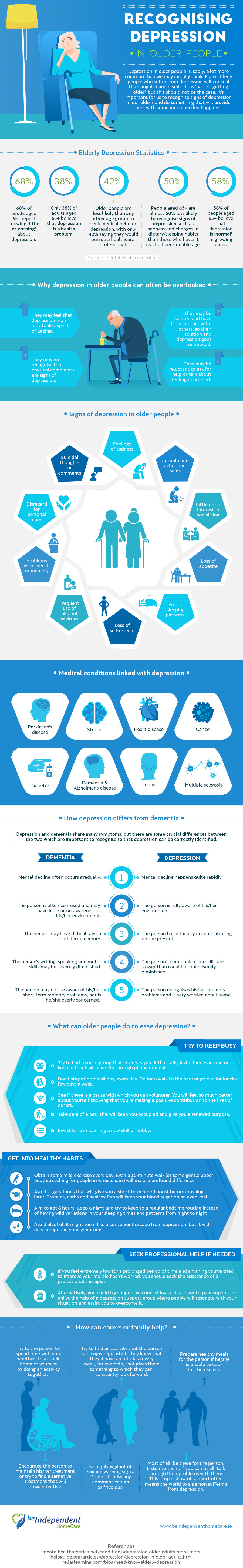 RECOGNIZING DEPRESSION IN OLDER PEOPLE